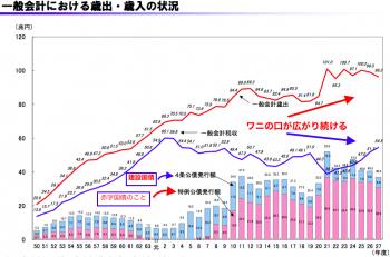 財務省のワニの口グラフ