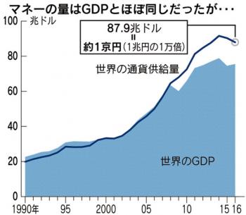 世界のマネーは2008年以降GDPを上回って膨張中