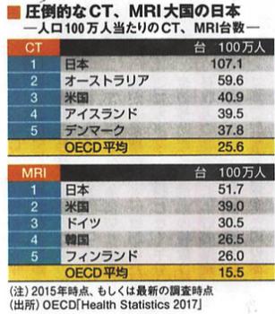 CT、MRI大国の日本