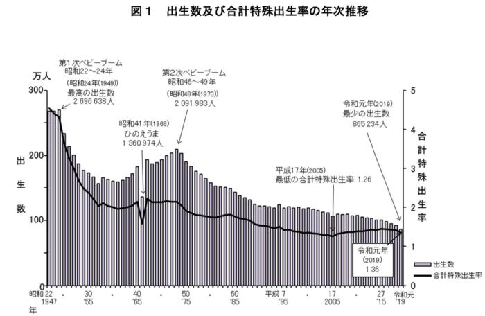 出生数の年次推移